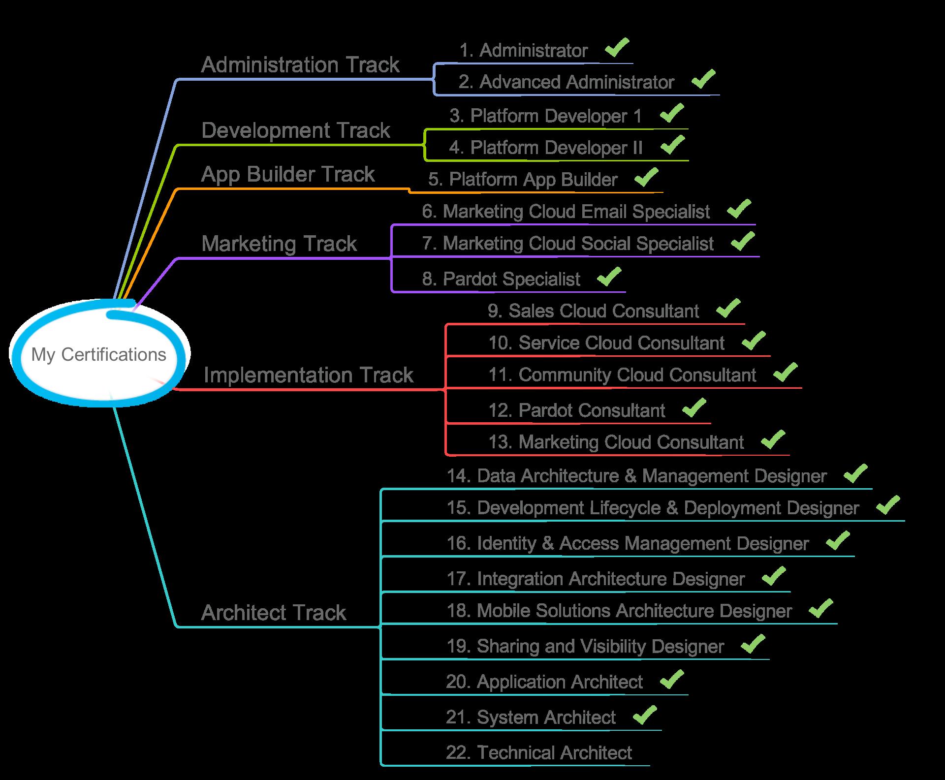 Ashish Agarwal Salesforce Certifications