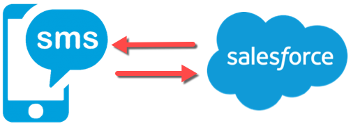 Sending & Receiving SMS in Salesforce